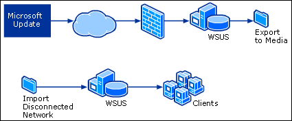 WSUS Disconnected Network